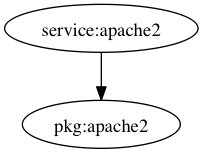 Apache2 dependency graph